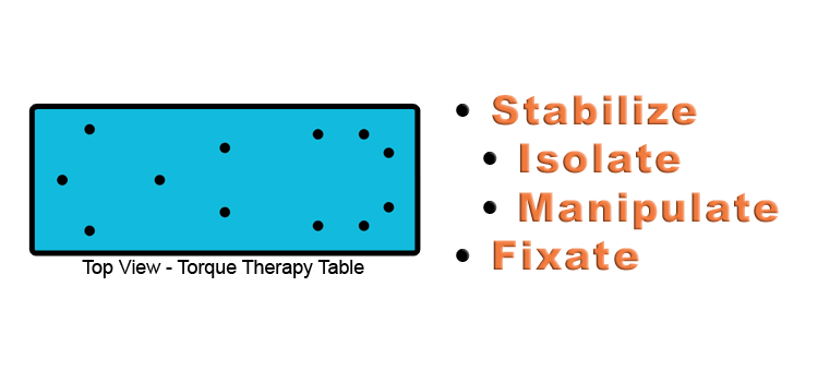 Torque Therapy Table bolster placement